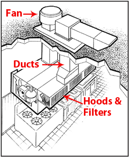 commercial kitchen exhaust system design. Exhaust System Cleaning is very important in keeping your kitchen safe from  a fire Throughout the entire system you have all major factors needed for Enviroment Service Inc